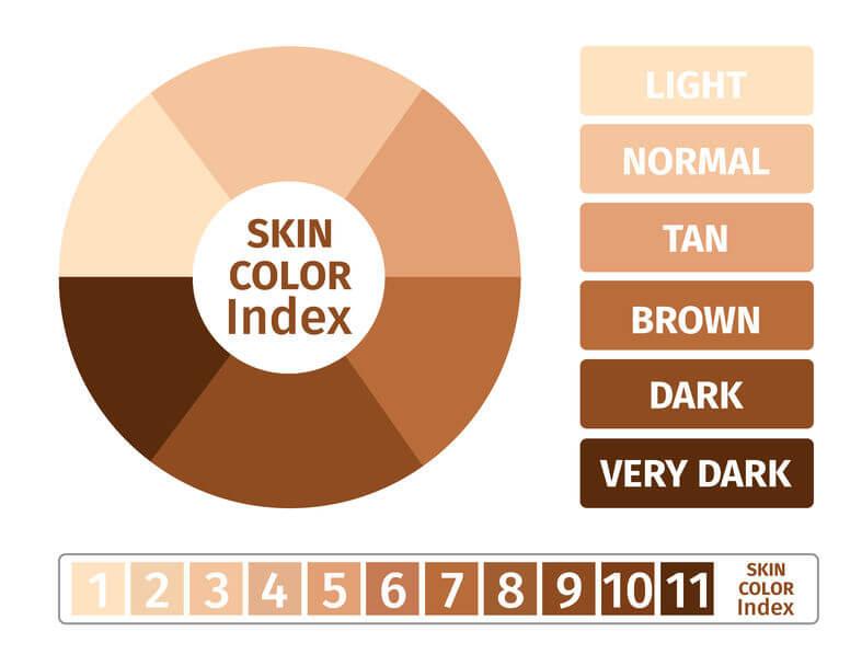 סוג וצבע העור